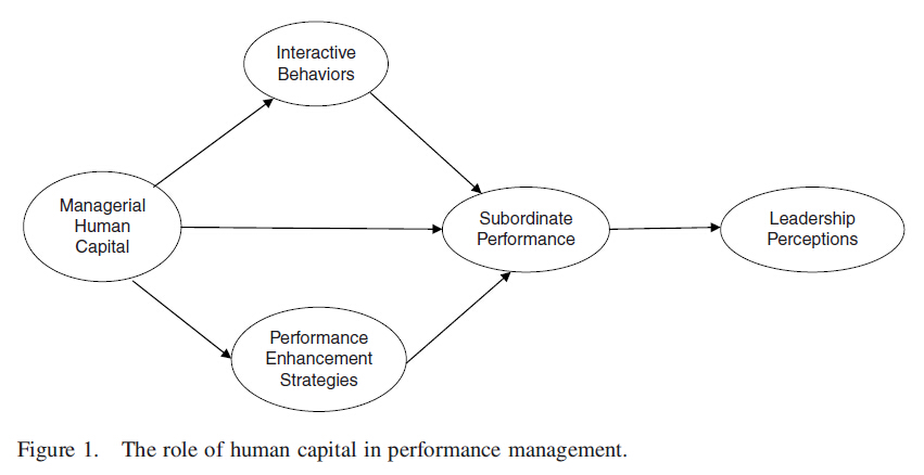 an overview of the human capital theory Human capital theory 413 (1992) put it, are not only for the sake of present enjoyments but for the sake of pecuniary and non-pecuniary returns in the future (p 207.