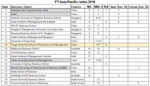 Tongji SEM Ranked Top 10 Business School in Asia-Pacific Region by Financial Times
